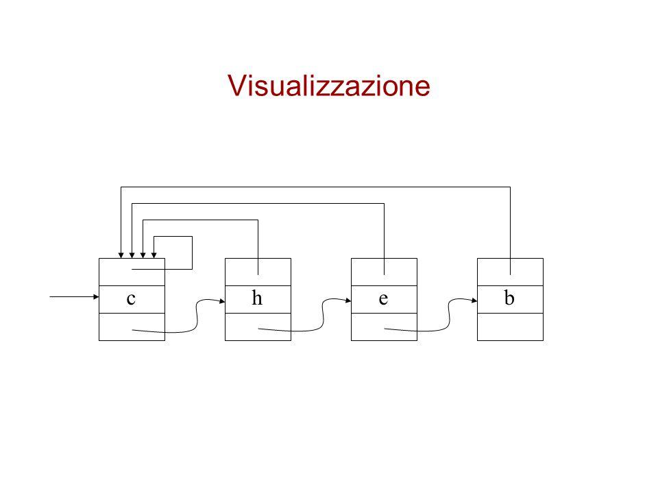 Visualizzazione cheb