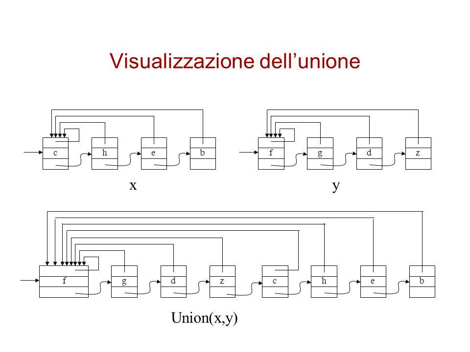 Visualizzazione dell'unione cheb fgdz chebfgdz xy Union(x,y)