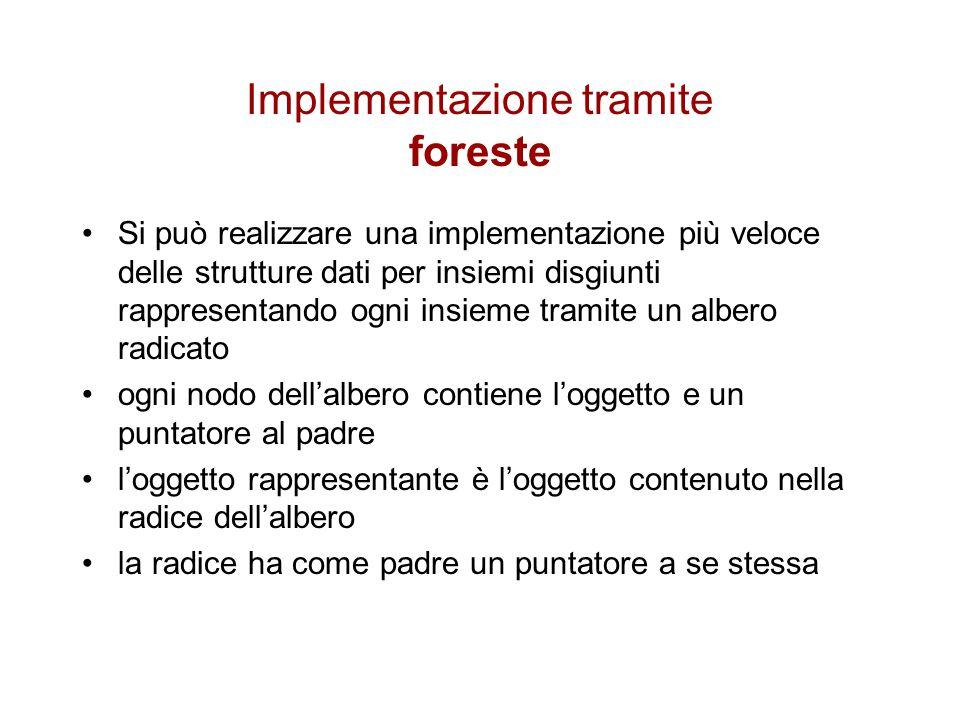 Implementazione tramite foreste Si può realizzare una implementazione più veloce delle strutture dati per insiemi disgiunti rappresentando ogni insiem