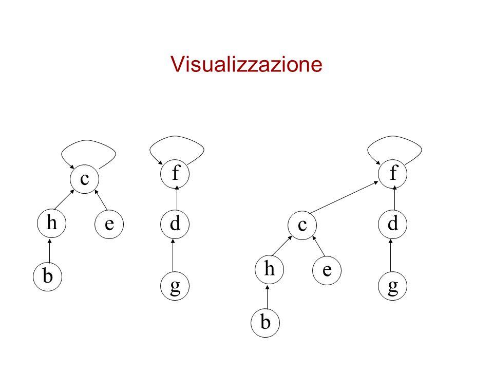 Visualizzazione c e h b f d g c e h b f d g
