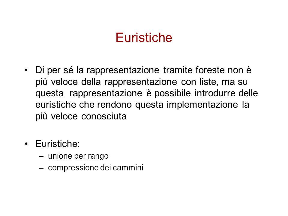 Euristiche Di per sé la rappresentazione tramite foreste non è più veloce della rappresentazione con liste, ma su questa rappresentazione è possibile