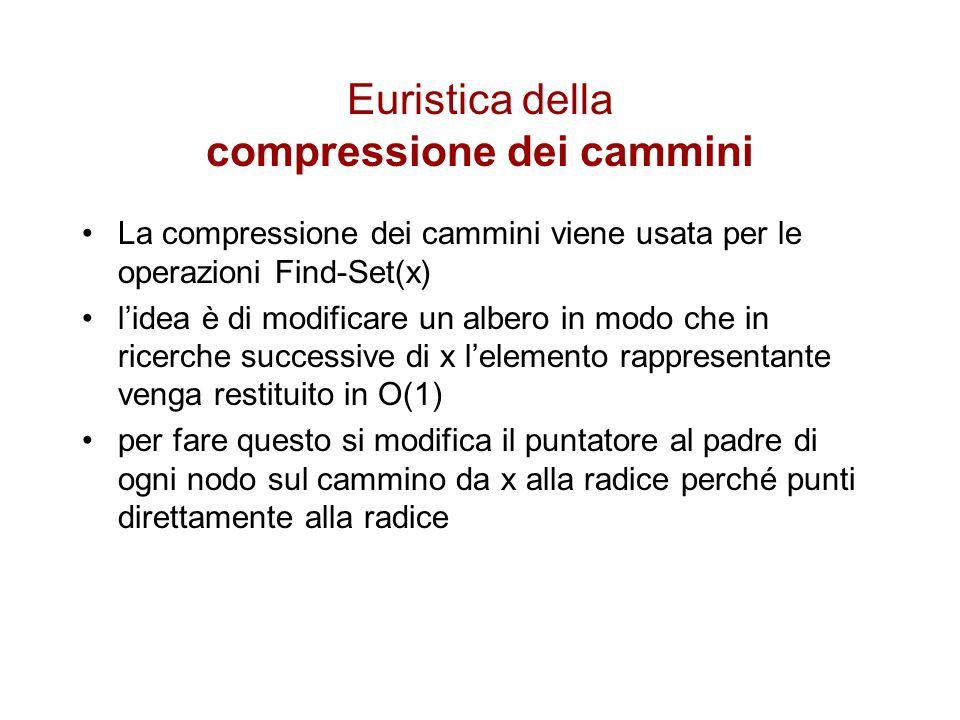 Euristica della compressione dei cammini La compressione dei cammini viene usata per le operazioni Find-Set(x) l'idea è di modificare un albero in mod