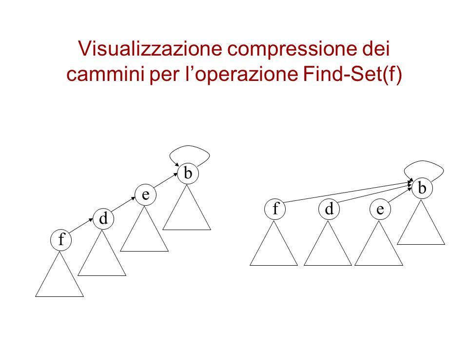Visualizzazione compressione dei cammini per l'operazione Find-Set(f) b e d f b edf