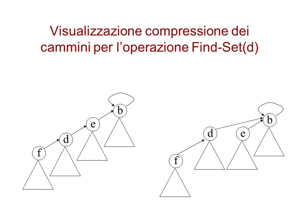 Visualizzazione compressione dei cammini per l'operazione Find-Set(d) b e d f b ed f
