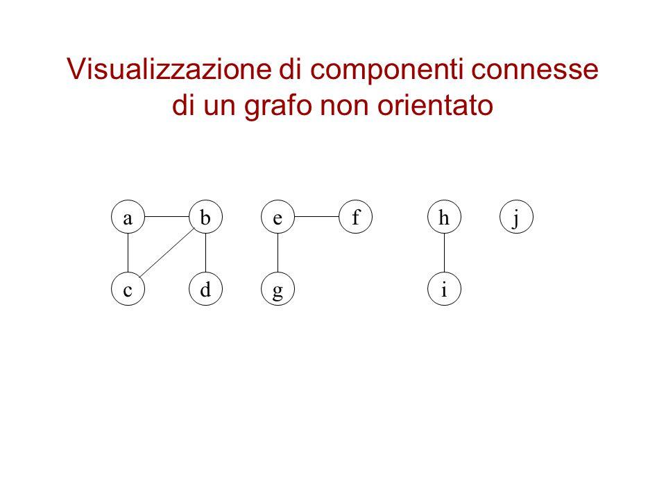Visualizzazione di componenti connesse di un grafo non orientato ab cd ef g h i j
