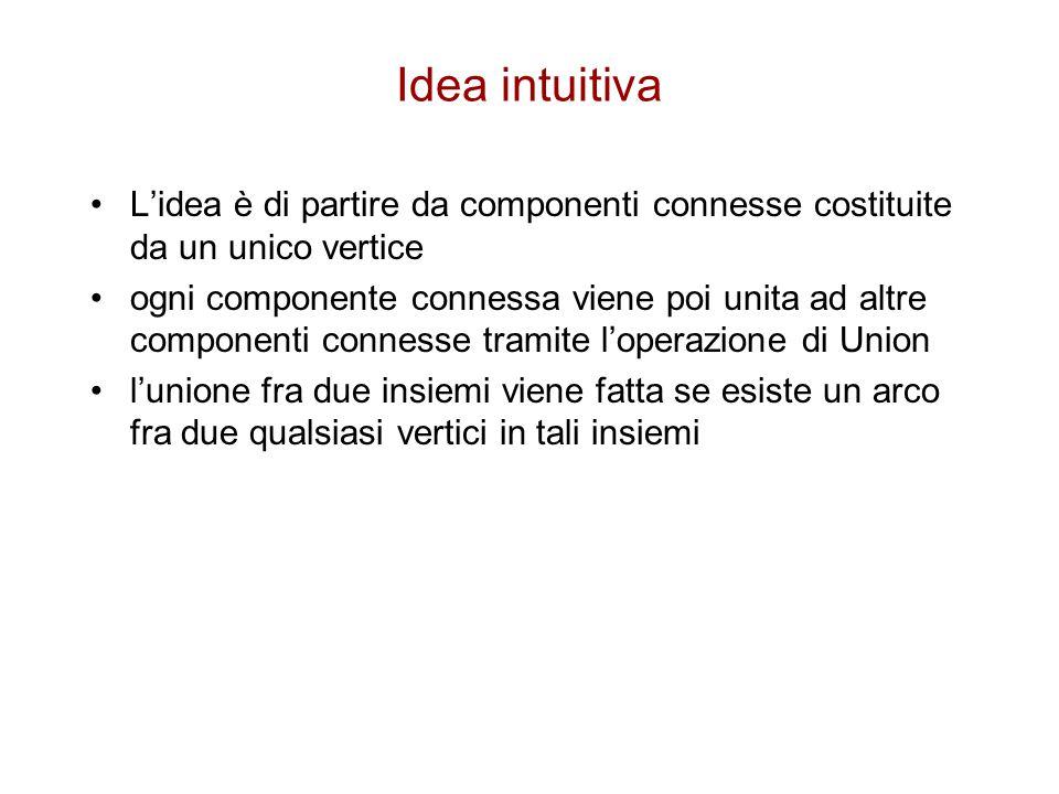 Idea intuitiva L'idea è di partire da componenti connesse costituite da un unico vertice ogni componente connessa viene poi unita ad altre componenti