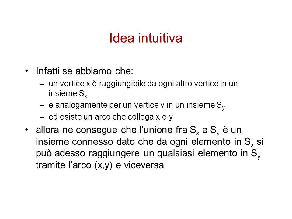 Idea intuitiva Infatti se abbiamo che: –un vertice x è raggiungibile da ogni altro vertice in un insieme S x –e analogamente per un vertice y in un in