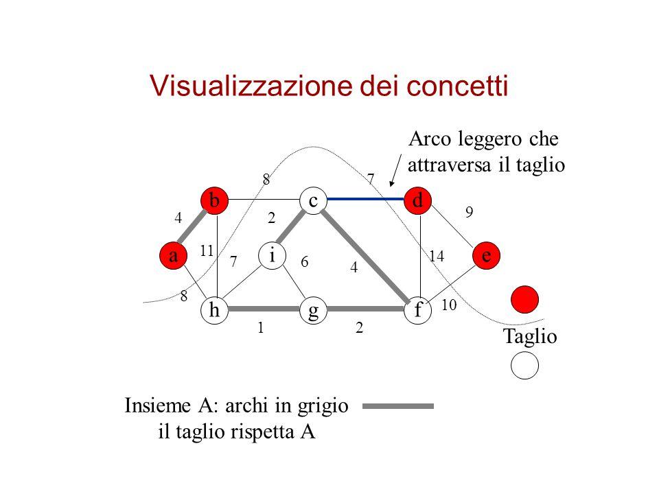 Visualizzazione dei concetti bcd a hgf ei 4 8 8 11 7 4 9 2 14 2 6 1 7 Insieme A: archi in grigio il taglio rispetta A Taglio Arco leggero che attraver