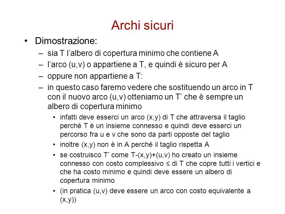 Archi sicuri Dimostrazione: –sia T l'albero di copertura minimo che contiene A –l'arco (u,v) o appartiene a T, e quindi è sicuro per A –oppure non app