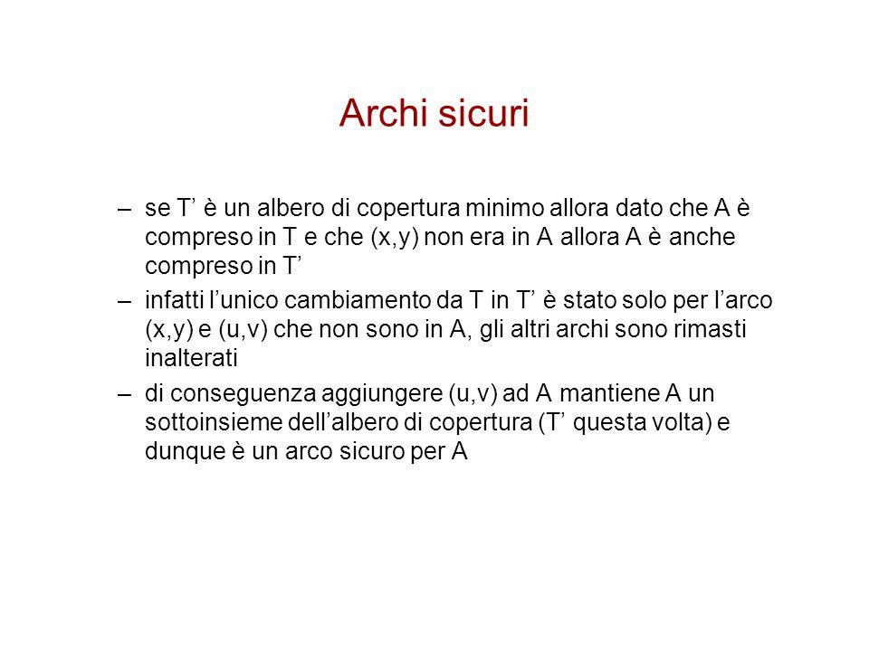 Archi sicuri –se T' è un albero di copertura minimo allora dato che A è compreso in T e che (x,y) non era in A allora A è anche compreso in T' –infatt