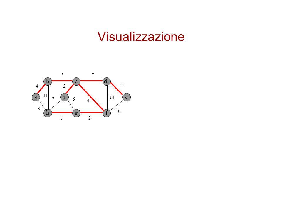 Visualizzazione bcd a h gf ei 4 8 8 11 7 4 9 2 14 2 6 1 7 10