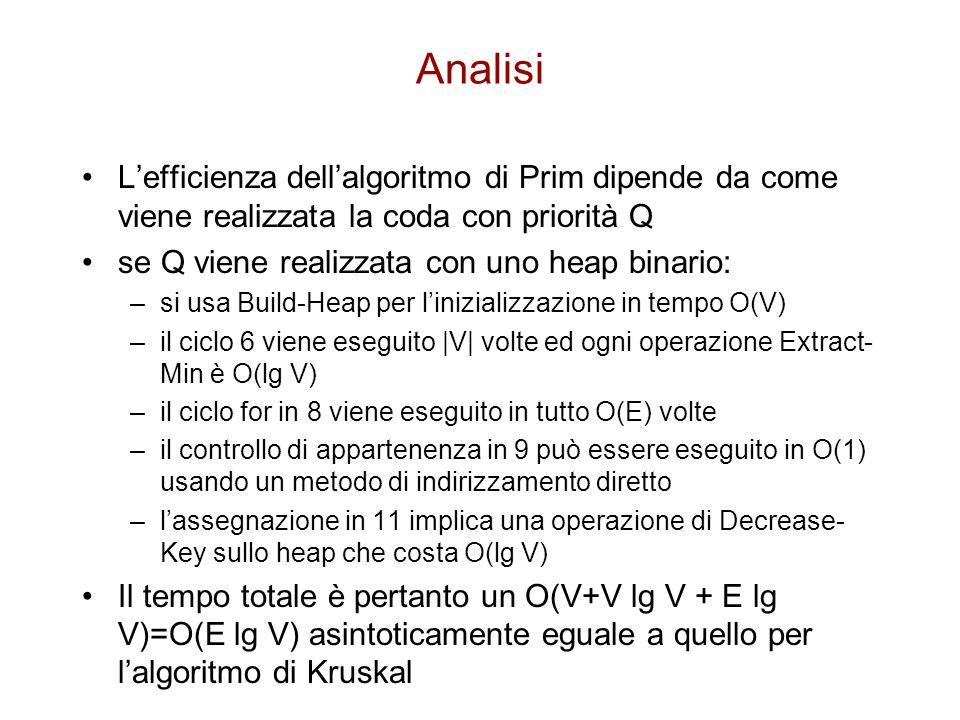 Analisi L'efficienza dell'algoritmo di Prim dipende da come viene realizzata la coda con priorità Q se Q viene realizzata con uno heap binario: –si us