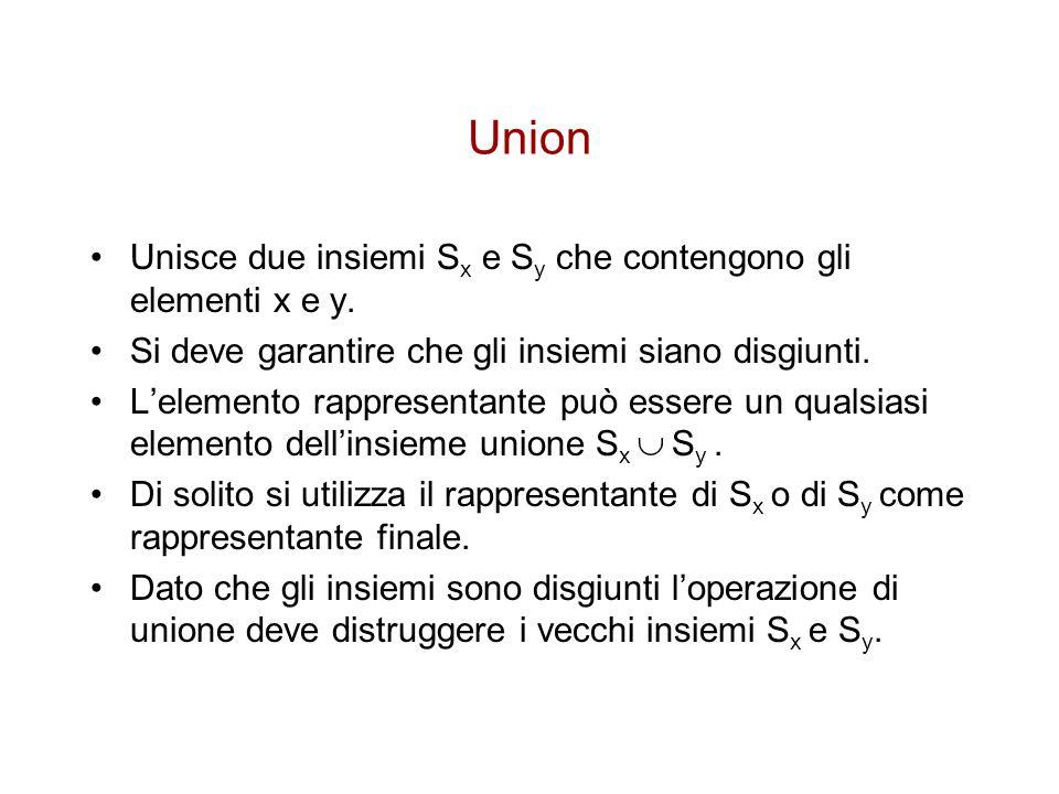 Union Unisce due insiemi S x e S y che contengono gli elementi x e y. Si deve garantire che gli insiemi siano disgiunti. L'elemento rappresentante può