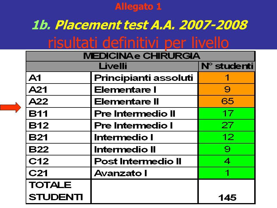 Allegato 1 1b. Placement test A.A. 2007-2008 risultati definitivi per livello