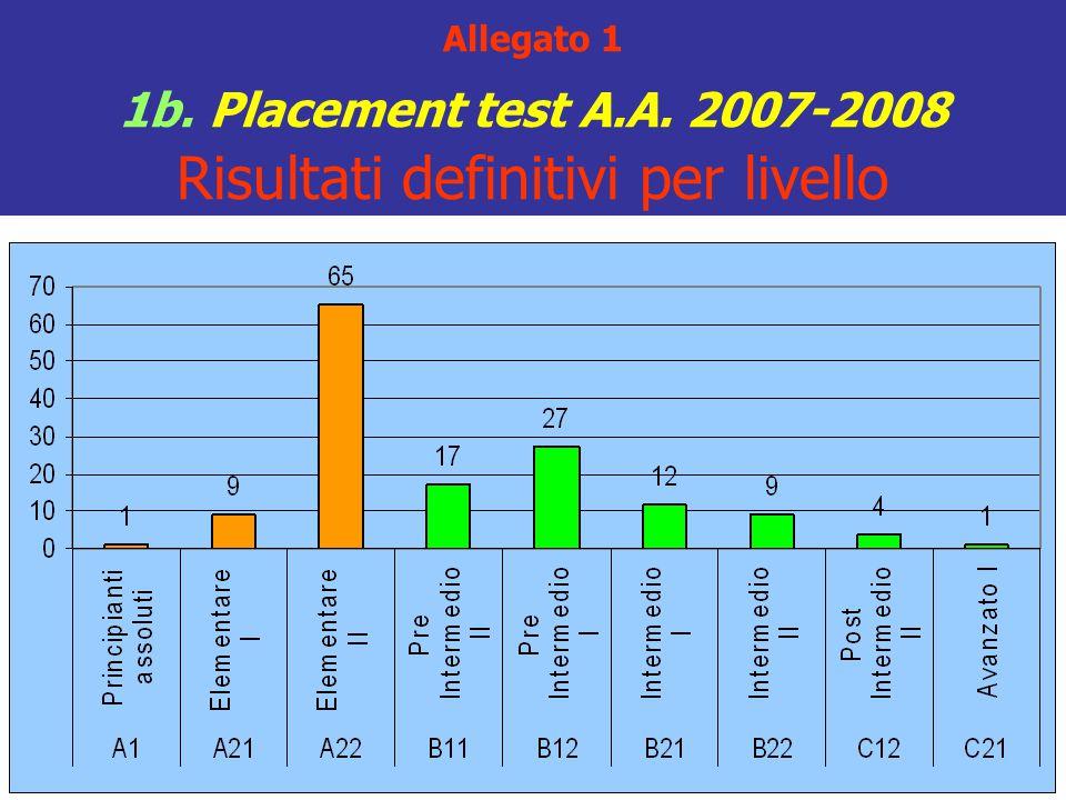 Legge 264/1999 Numero programmato nazionale con selezione di accesso Recepisce precise Direttive UE Impone che presupposto indefettibile per il trasferimento sia costituito dal NULLA OSTA del CDL dell'Università presso la quale si chiede di essere trasferiti.