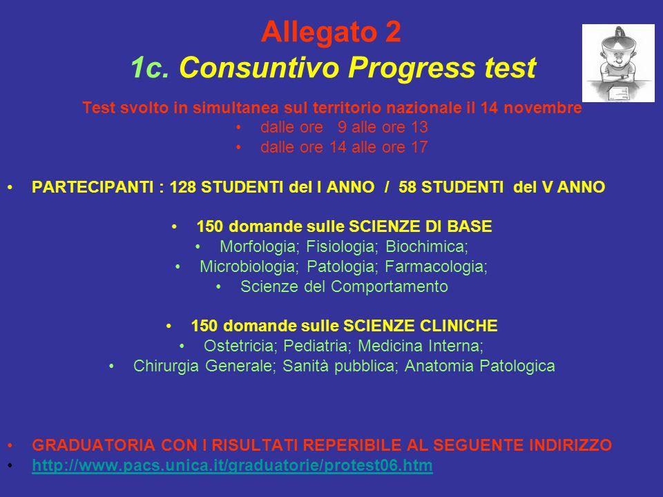 Allegato 2 1c. Consuntivo Progress test Test svolto in simultanea sul territorio nazionale il 14 novembre dalle ore 9 alle ore 13 dalle ore 14 alle or