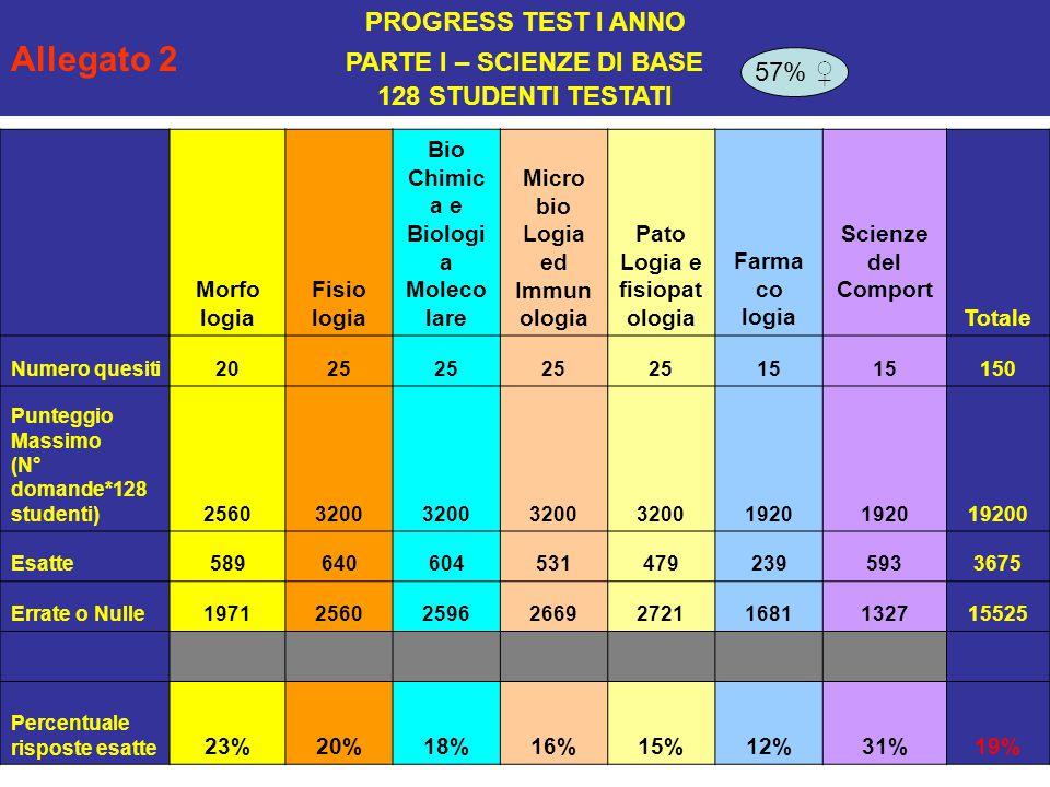 Punteggio a disposizione della Commissione di Laurea Cagliari 016 Allegato 9