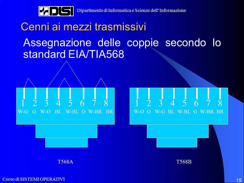Corso di SISTEMI OPERATIVI Dipartimento di Informatica e Scienze dell'Informazione 15 Cenni ai mezzi trasmissivi Assegnazione delle coppie secondo lo standard EIA/TIA568 1 2 3 4 5 6 7 8 W-O O W-G BL W-BL G W-BR BR 1 2 3 4 5 6 7 8 W-G G W-O BL W-BL O W-BR BR T568AT568B