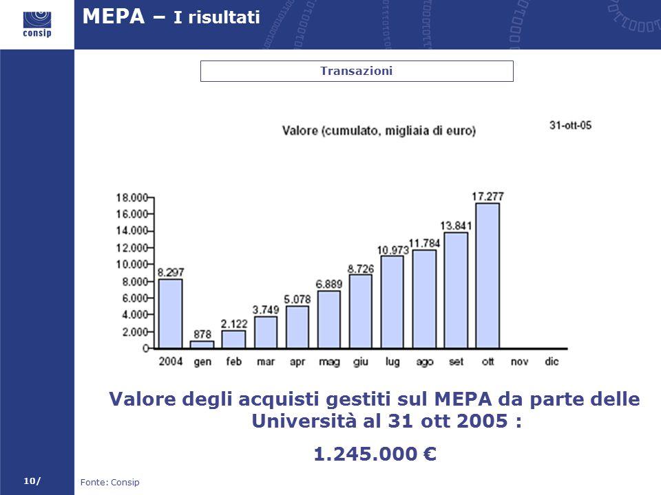 10/ MEPA – I risultati Transazioni Fonte: Consip Valore degli acquisti gestiti sul MEPA da parte delle Università al 31 ott 2005 : 1.245.000 €