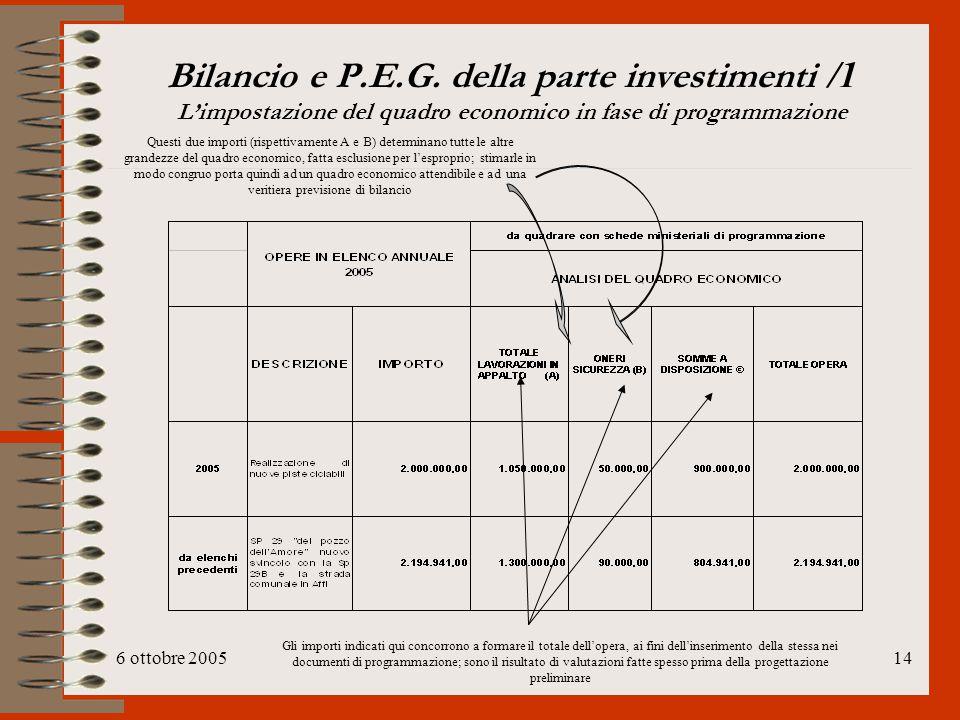 6 ottobre 200514 Bilancio e P.E.G. della parte investimenti /1 L'impostazione del quadro economico in fase di programmazione Gli importi indicati qui