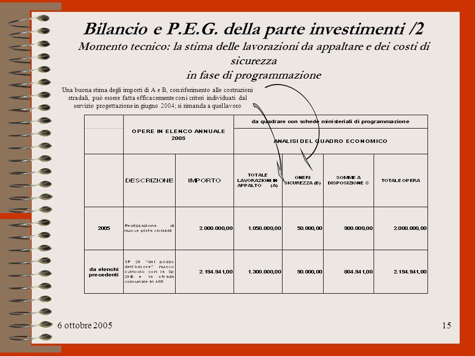 6 ottobre 200515 Bilancio e P.E.G. della parte investimenti /2 Momento tecnico: la stima delle lavorazioni da appaltare e dei costi di sicurezza in fa