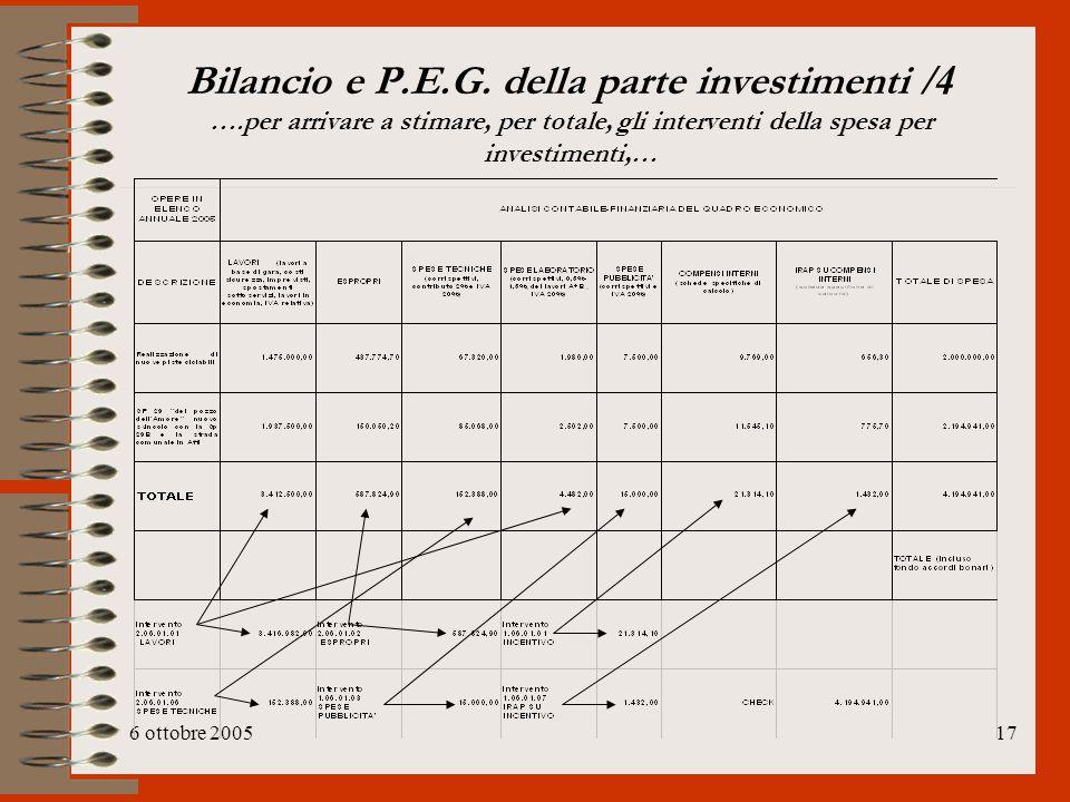 6 ottobre 200517 Bilancio e P.E.G. della parte investimenti /4 ….per arrivare a stimare, per totale, gli interventi della spesa per investimenti,…
