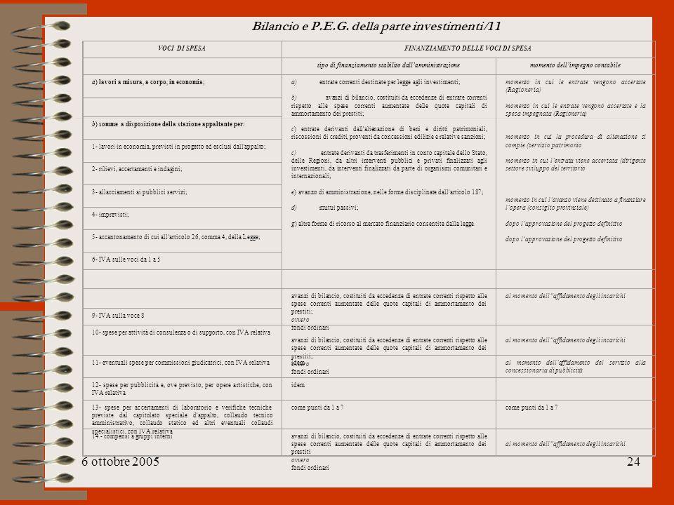 6 ottobre 200524 Bilancio e P.E.G. della parte investimenti /11 VOCI DI SPESAFINANZIAMENTO DELLE VOCI DI SPESA tipo di finanziamento stabilito dall'am