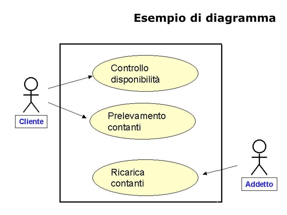 Schema per un caso d'uso Titolo Descrizione Relazioni Attori Precondizioni Scenario Principale Scenari alternativi Requisiti non funzionali Punti aperti