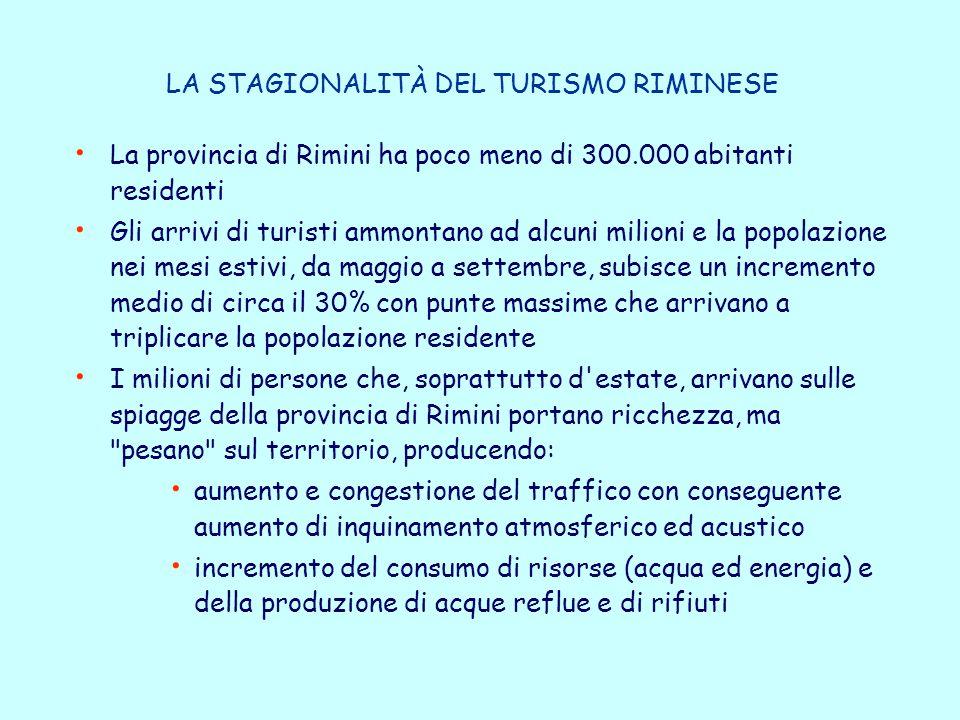 LA STAGIONALITÀ DEL TURISMO RIMINESE La provincia di Rimini ha poco meno di 300.000 abitanti residenti Gli arrivi di turisti ammontano ad alcuni milioni e la popolazione nei mesi estivi, da maggio a settembre, subisce un incremento medio di circa il 30% con punte massime che arrivano a triplicare la popolazione residente I milioni di persone che, soprattutto d estate, arrivano sulle spiagge della provincia di Rimini portano ricchezza, ma pesano sul territorio, producendo: aumento e congestione del traffico con conseguente aumento di inquinamento atmosferico ed acustico incremento del consumo di risorse (acqua ed energia) e della produzione di acque reflue e di rifiuti