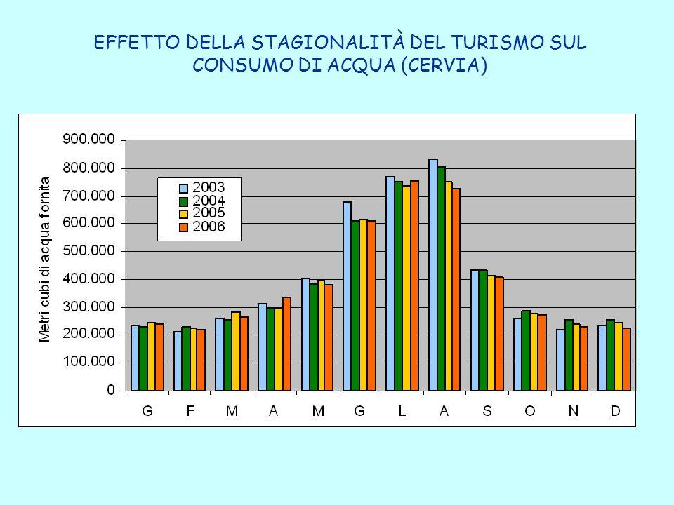 EFFETTO DELLA STAGIONALITÀ DEL TURISMO SUL CONSUMO DI ACQUA (CERVIA)