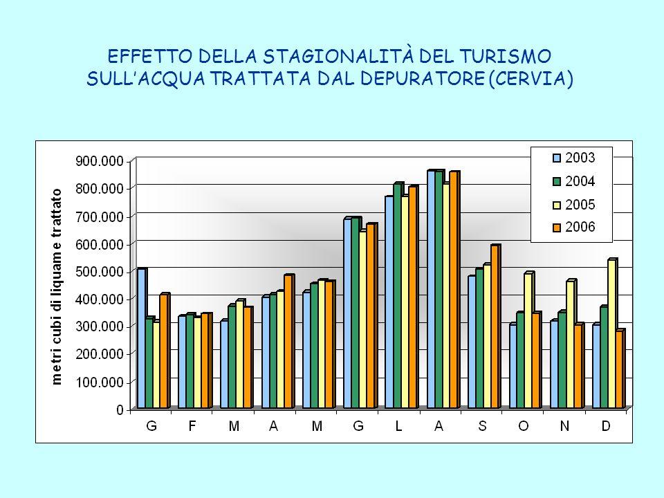 EFFETTO DELLA STAGIONALITÀ DEL TURISMO SULL'ACQUA TRATTATA DAL DEPURATORE (CERVIA)