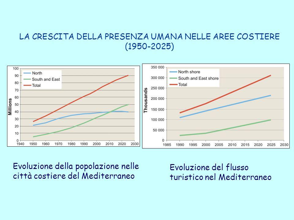 LA CRESCITA DELLA PRESENZA UMANA NELLE AREE COSTIERE (1950-2025) Evoluzione della popolazione nelle città costiere del Mediterraneo Evoluzione del flusso turistico nel Mediterraneo