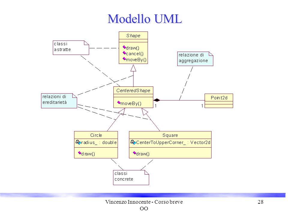 Vincenzo Innocente - Corso breve OO 28 Modello UML