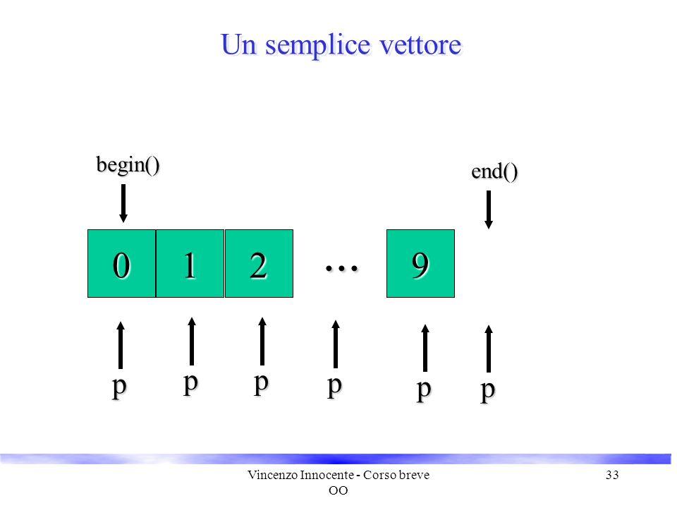 Vincenzo Innocente - Corso breve OO 33 Un semplice vettore 012... 9begin() end() end() p p pp p p