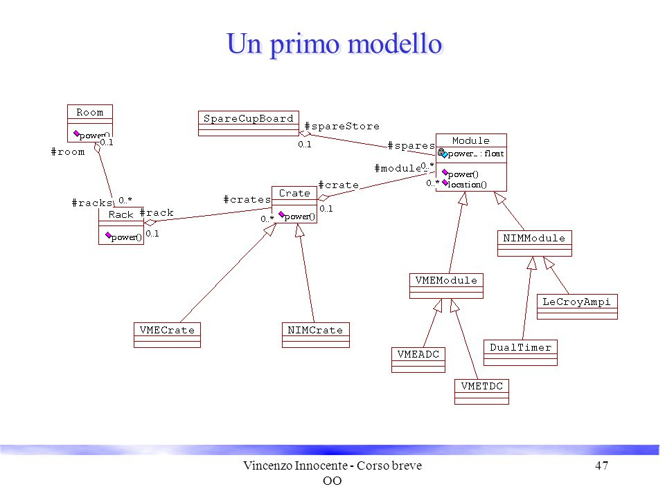 Vincenzo Innocente - Corso breve OO 47 Un primo modello