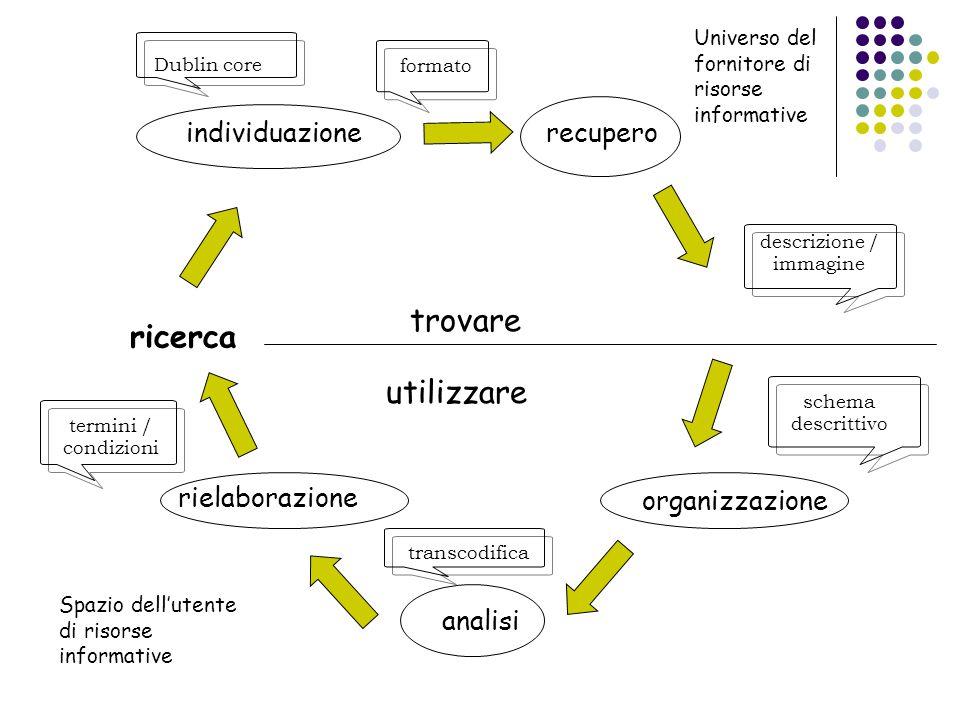ricerca individuazionerecupero organizzazione analisi rielaborazione trovare utilizzare Universo del fornitore di risorse informative Spazio dell'uten