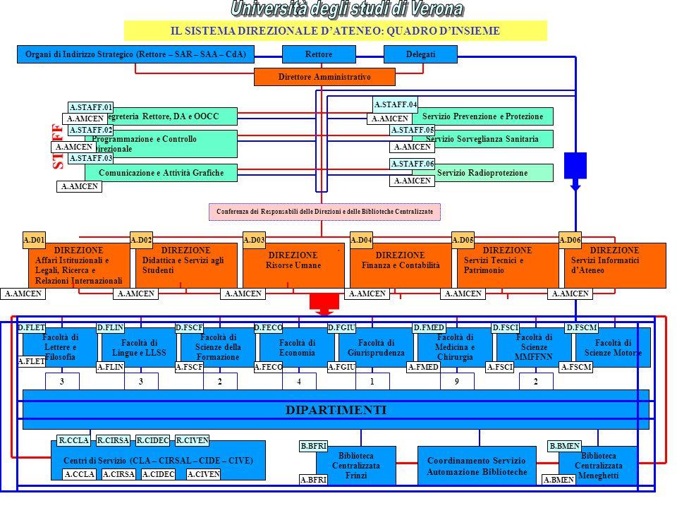 IL SISTEMA DIREZIONALE D'ATENEO: QUADRO D'INSIEME Direttore Amministrativo Conferenza dei Responsabili delle Direzioni e delle Biblioteche Centralizzate Organi di Indirizzo Strategico (Rettore – SAR – SAA – CdA) Programmazione e Controllo Direzionale Comunicazione e Attività Grafiche Servizio Prevenzione e Protezione Servizio Sorveglianza Sanitaria Servizio Radioprotezione Rettore Segreteria Rettore, DA e OOCC DIREZIONE Affari Istituzionali e Legali, Ricerca e Relazioni Internazionali DIREZIONE Didattica e Servizi agli Studenti DIREZIONE Risorse Umane DIREZIONE Finanza e Contabilità DIREZIONE Servizi Tecnici e Patrimonio DIREZIONE Servizi Informatici d'Ateneo STAFF Facoltà di Lettere e Filosofia Facoltà di Lingue e LLSS Facoltà di Economia Facoltà di Giurisprudenza Facoltà di Scienze della Formazione Facoltà di Medicina e Chirurgia Facoltà di Scienze MMFFNN 3324192 DIPARTIMENTI Centri di Servizio (CLA – CIRSAL – CIDE – CIVE) Biblioteca Centralizzata Frinzi Biblioteca Centralizzata Meneghetti Coordinamento Servizio Automazione Biblioteche Delegati Facoltà di Scienze Motorie A.STAFF.01 A.STAFF.02 A.STAFF.03 A.STAFF.04 A.STAFF.05 A.STAFF.06 A.AMCEN A.D04A.D06A.D05 D.FLIND.FSCFD.FECOD.FGIUD.FMEDD.FSCI R.CCLAR.CIRSAR.CIDECR.CIVEN A.BFRIA.BMEN D.FSCMD.FLET A.FLET A.D01A.D02A.D03 A.AMCEN.