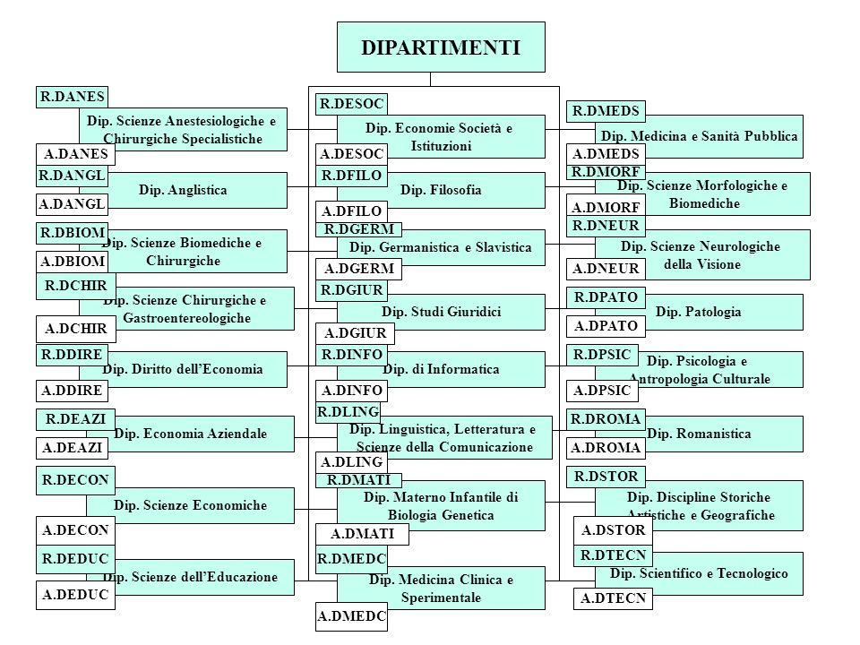DIPARTIMENTI Dip. Scienze Anestesiologiche e Chirurgiche Specialistiche Dip.