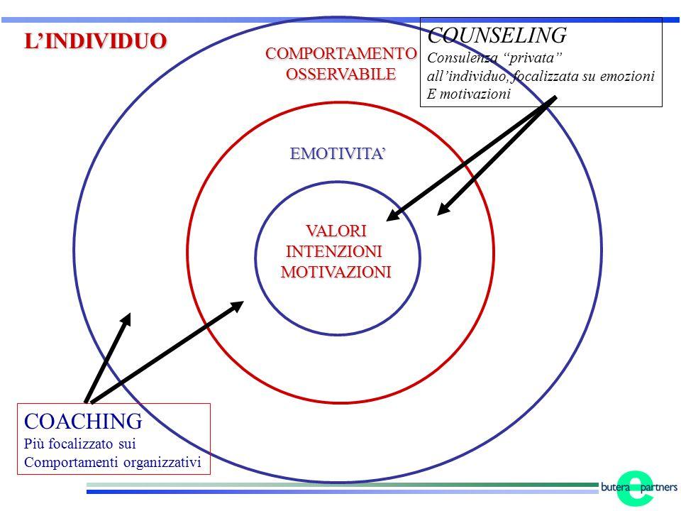 COACH CONSULENZAFORMAZIONE GUIDA STIMOLO COACHEE CHIARISCE SVILUPPA LE COMPETENZE SCOPRE INTERPRETA OBIETTIVO AUMENTO DELLA PERFORMANCE ANALISI PROCESSI DECISIONALI E COMUNICAZIONALI ELABORAZIONE DELLE EMOZIONI GESTIONE PRODUTTIVA DELLO STRESS RIFORMULAZIONE DELLA MISSION PERSONALE RELAZIONEPROCESSO E ALTRO ANCORA….AL FINE DI RAGGIUNGERE RISULTATI STRUMENTALI E FINALI PROGETTO CONCRETO SU UN PER