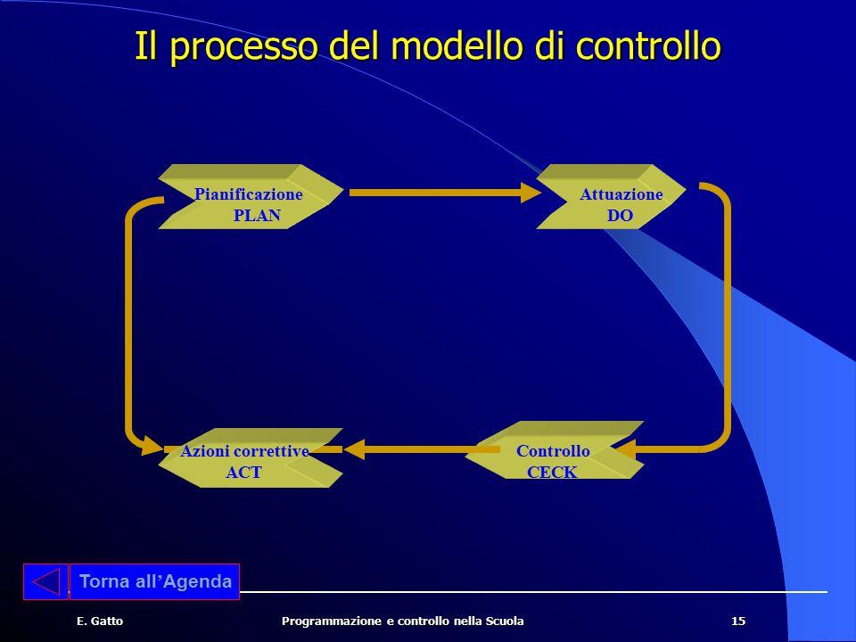 15E. GattoProgrammazione e controllo nella Scuola Il processo del modello di controllo Torna all ' Agenda Attuazione DO Controllo CECK Pianificazione