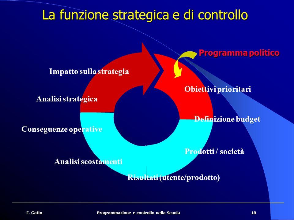18E. GattoProgrammazione e controllo nella Scuola La funzione strategica e di controllo Programmapolitico Programma politico Obiettivi prioritari Defi
