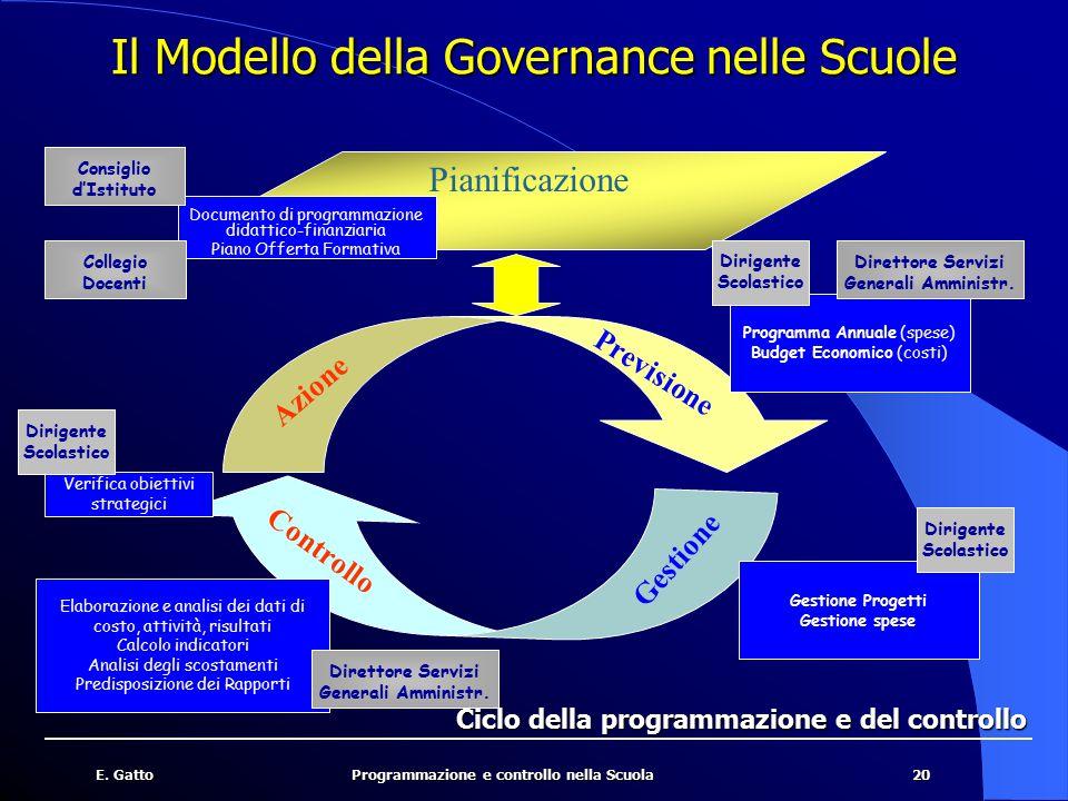 20E. GattoProgrammazione e controllo nella Scuola Ciclo della programmazione e del controllo Il Modello della Governance nelle Scuole Documento di pro