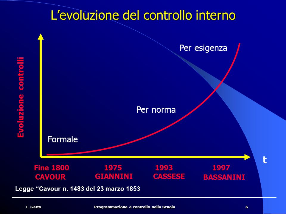 6E. GattoProgrammazione e controllo nella Scuola L'evoluzione del controllo interno CAVOUR BASSANINI CASSESEGIANNINI Fine 1800197519931997 Evoluzione