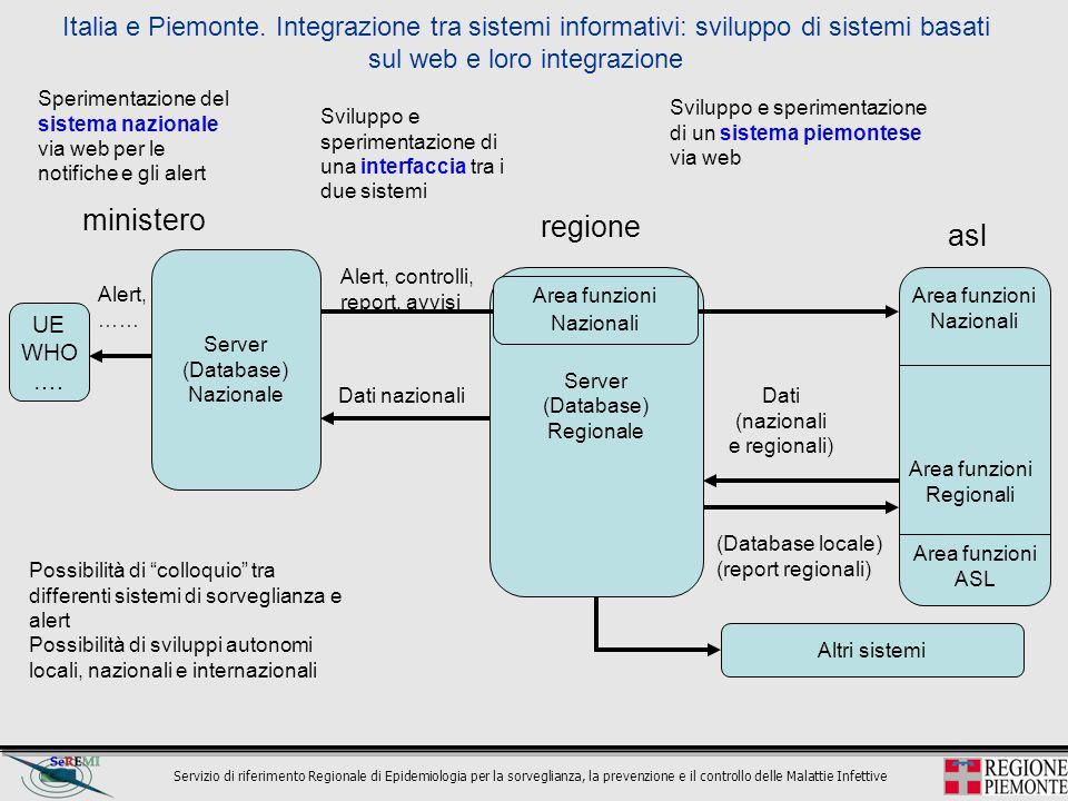 Servizio di riferimento Regionale di Epidemiologia per la sorveglianza, la prevenzione e il controllo delle Malattie Infettive Italia e Piemonte. Inte