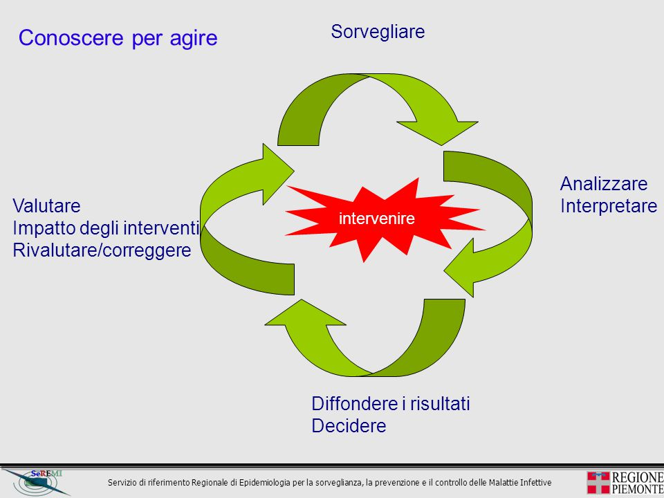 Servizio di riferimento Regionale di Epidemiologia per la sorveglianza, la prevenzione e il controllo delle Malattie Infettive Italia e Piemonte.