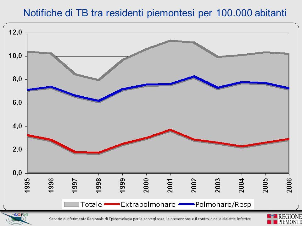 Servizio di riferimento Regionale di Epidemiologia per la sorveglianza, la prevenzione e il controllo delle Malattie Infettive Notifiche di TB tra res