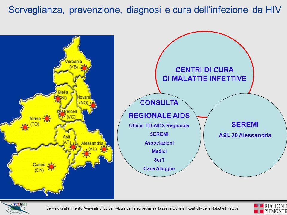 Servizio di riferimento Regionale di Epidemiologia per la sorveglianza, la prevenzione e il controllo delle Malattie Infettive CENTRI DI CURA DI MALAT