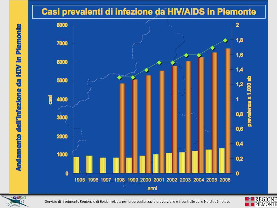 Servizio di riferimento Regionale di Epidemiologia per la sorveglianza, la prevenzione e il controllo delle Malattie Infettive