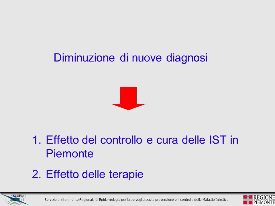 Diminuzione di nuove diagnosi 1.Effetto del controllo e cura delle IST in Piemonte 2.Effetto delle terapie