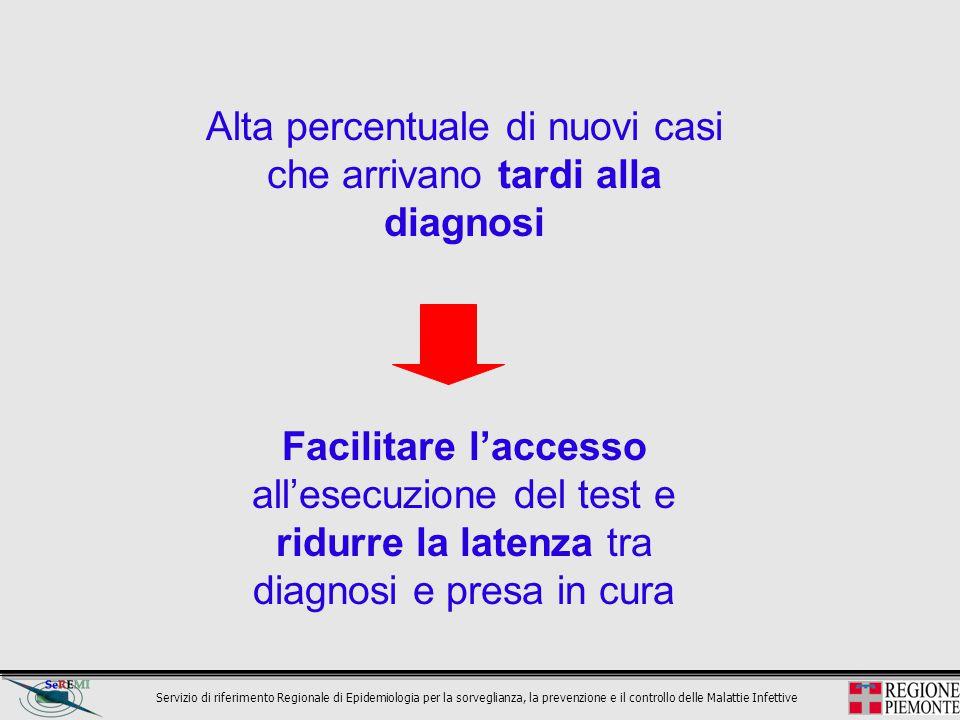 Alta percentuale di nuovi casi che arrivano tardi alla diagnosi Facilitare l'accesso all'esecuzione del test e ridurre la latenza tra diagnosi e presa